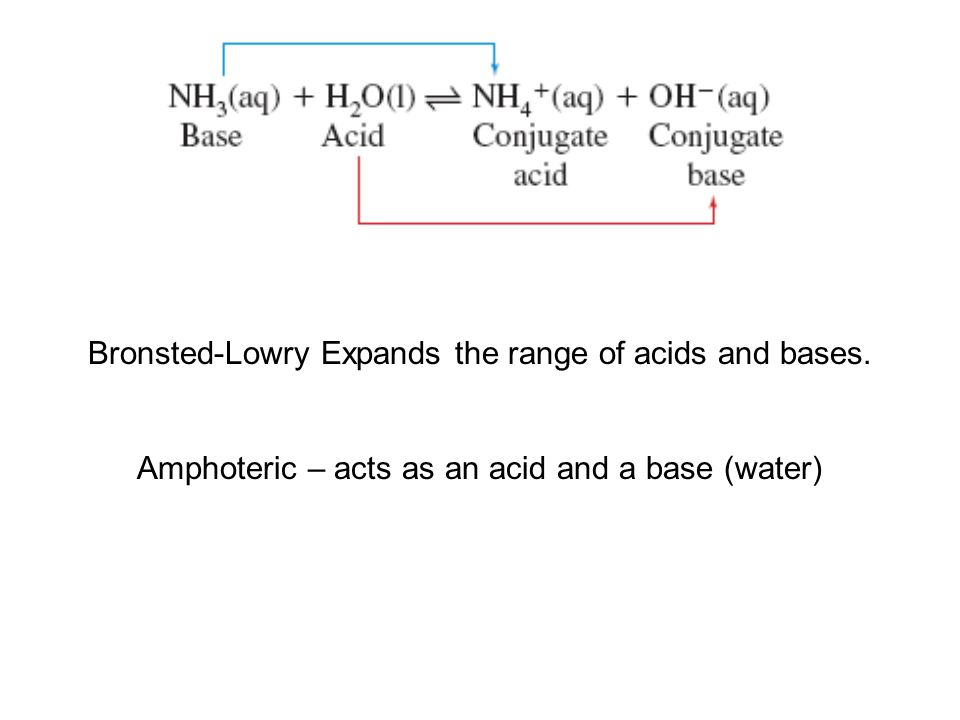 Bronsted-Lowry Expands the range of acids and bases.