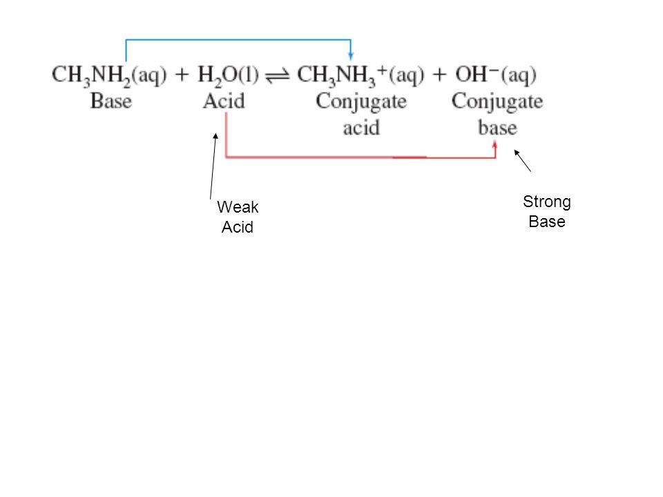 Strong Base Weak Acid