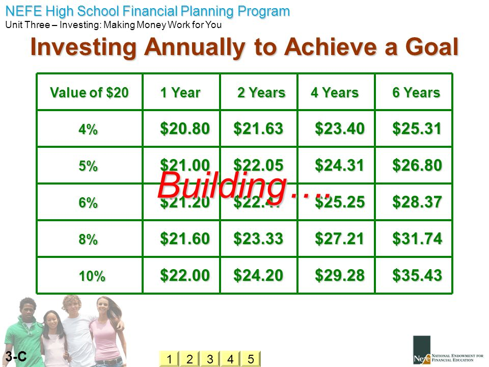Investing Annually to Achieve a Goal