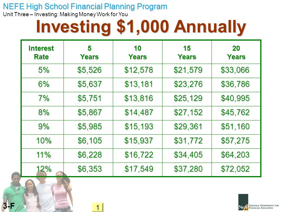 Investing $1,000 Annually 5% $5,526 $12,578 $21,579 $33,066 6% $5,637
