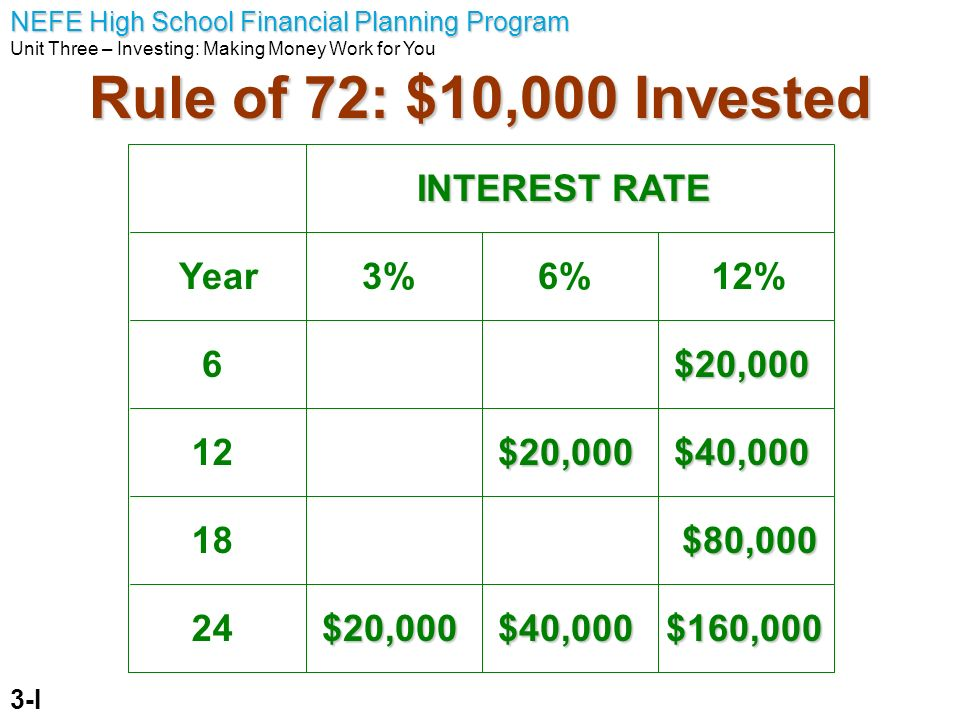 Rule of 72: $10,000 Invested INTEREST RATE Year 3% 6% 12% 6 $20,000 12