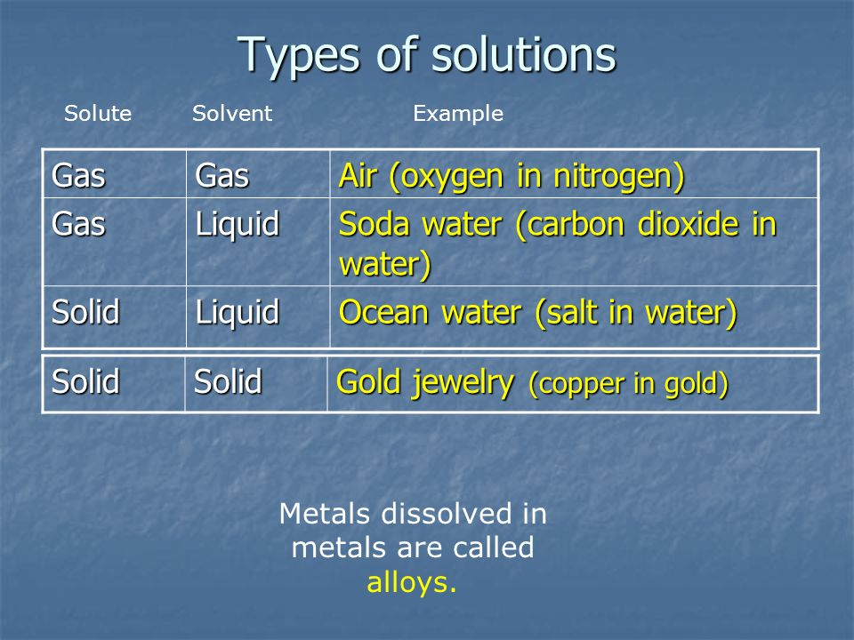 Metals dissolved in metals are called alloys.