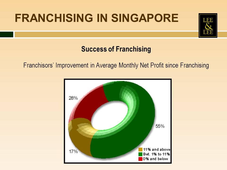 FRANCHISING IN SINGAPORE