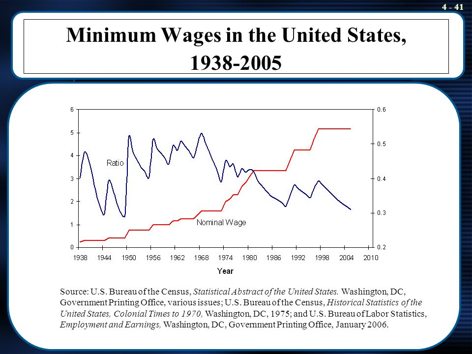 Minimum Wage Research Paper Starter