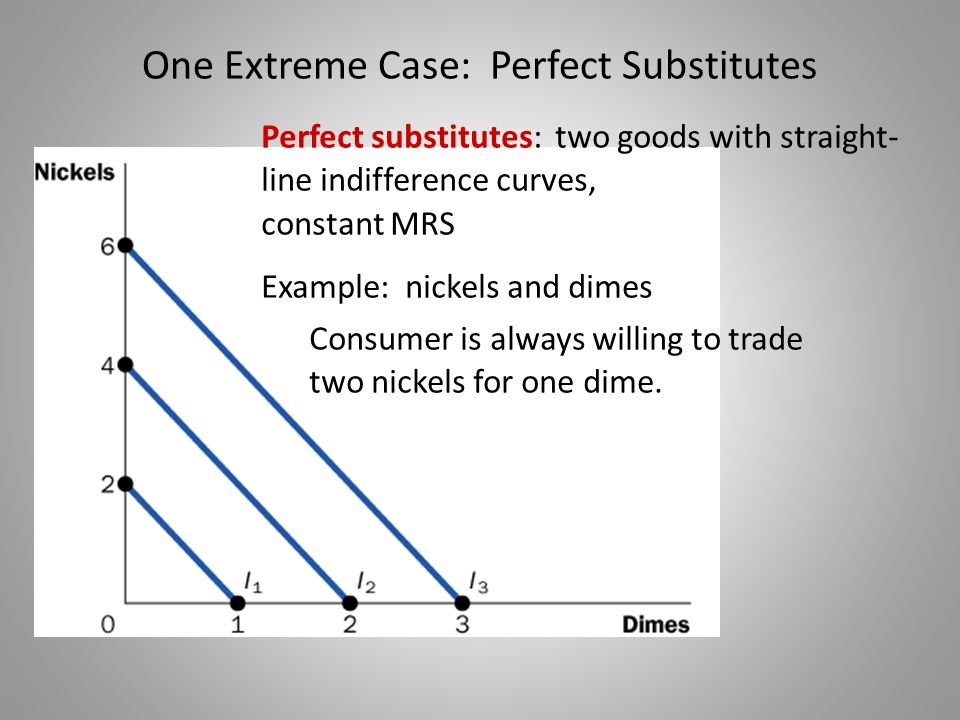 One Extreme Case: Perfect Substitutes