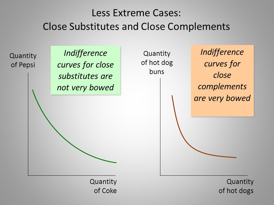 Less Extreme Cases: Close Substitutes and Close Complements
