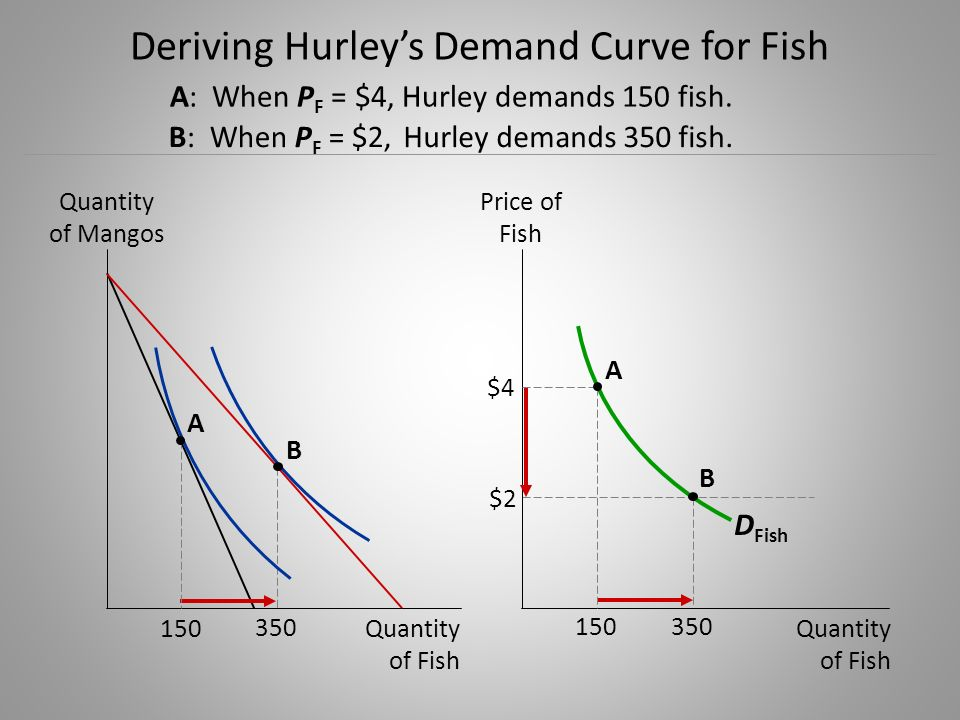 Deriving Hurley's Demand Curve for Fish