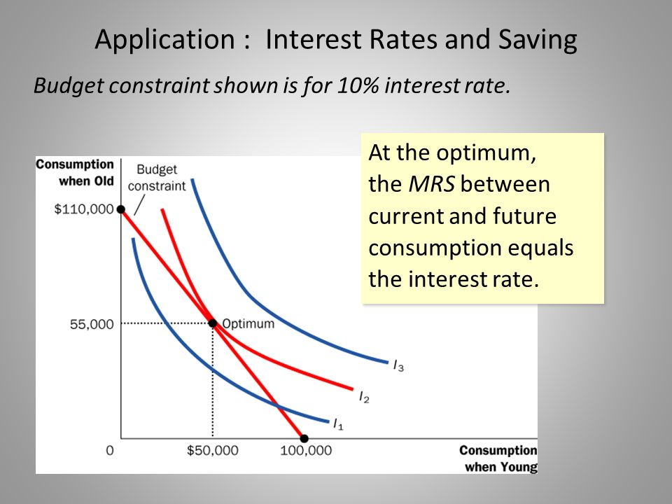 Application : Interest Rates and Saving