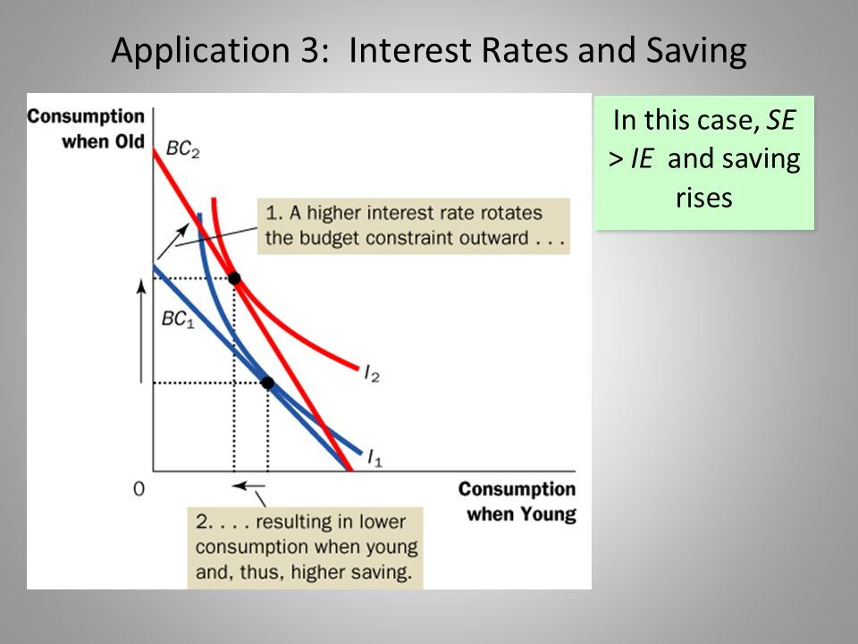 Application 3: Interest Rates and Saving