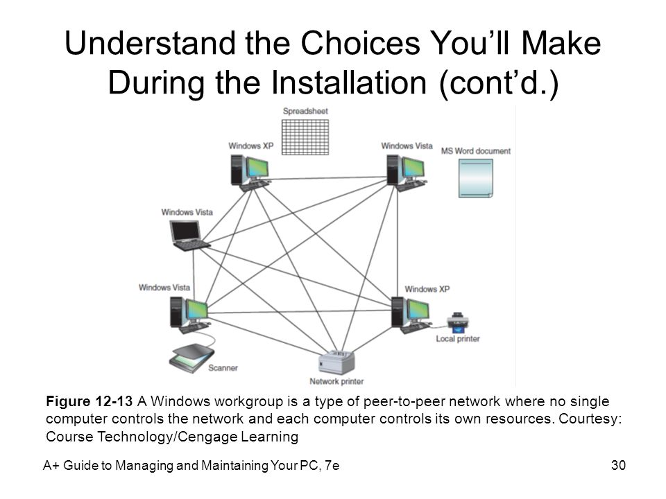Understand the Choices You'll Make During the Installation (cont'd.)