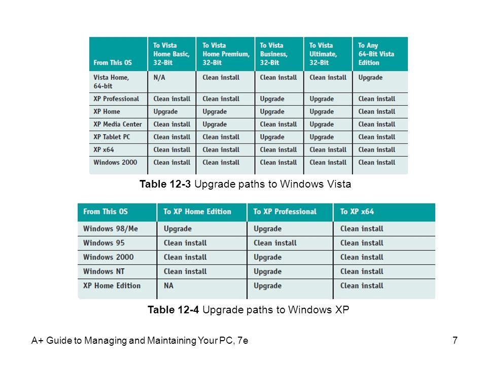 Table 12-3 Upgrade paths to Windows Vista