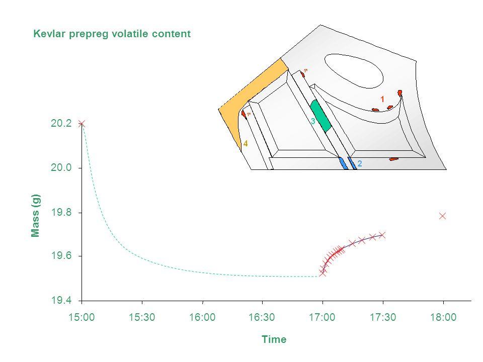 Kevlar prepreg volatile content