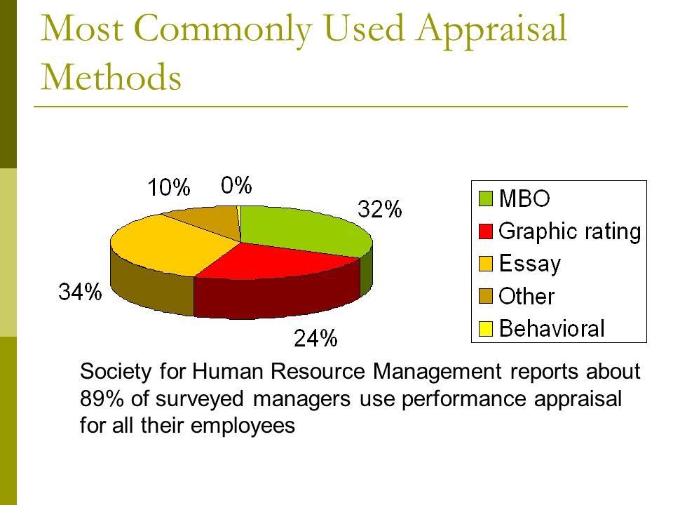 performance appraisal method which is most suited This is a very commercial and practical performance appraisal method for  organisations in this scenario, the human capital is associated with the amount  of.
