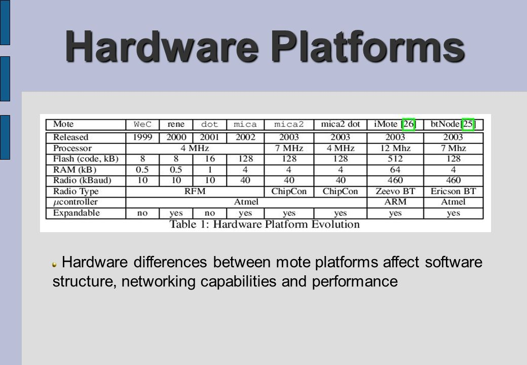 Hardware Platforms Hardware differences between mote platforms affect software structure, networking capabilities and performance.