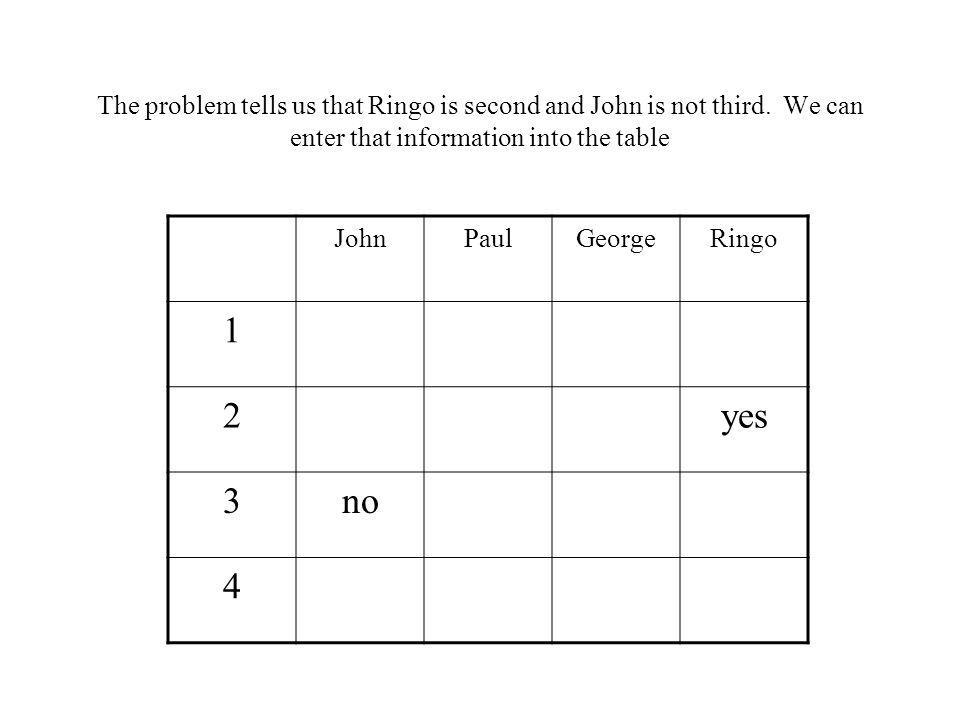 The problem tells us that Ringo is second and John is not third