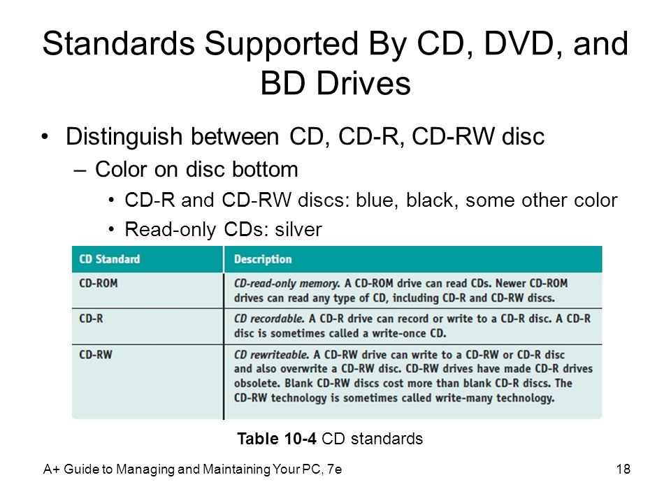 Standards Supported By CD, DVD, and BD Drives