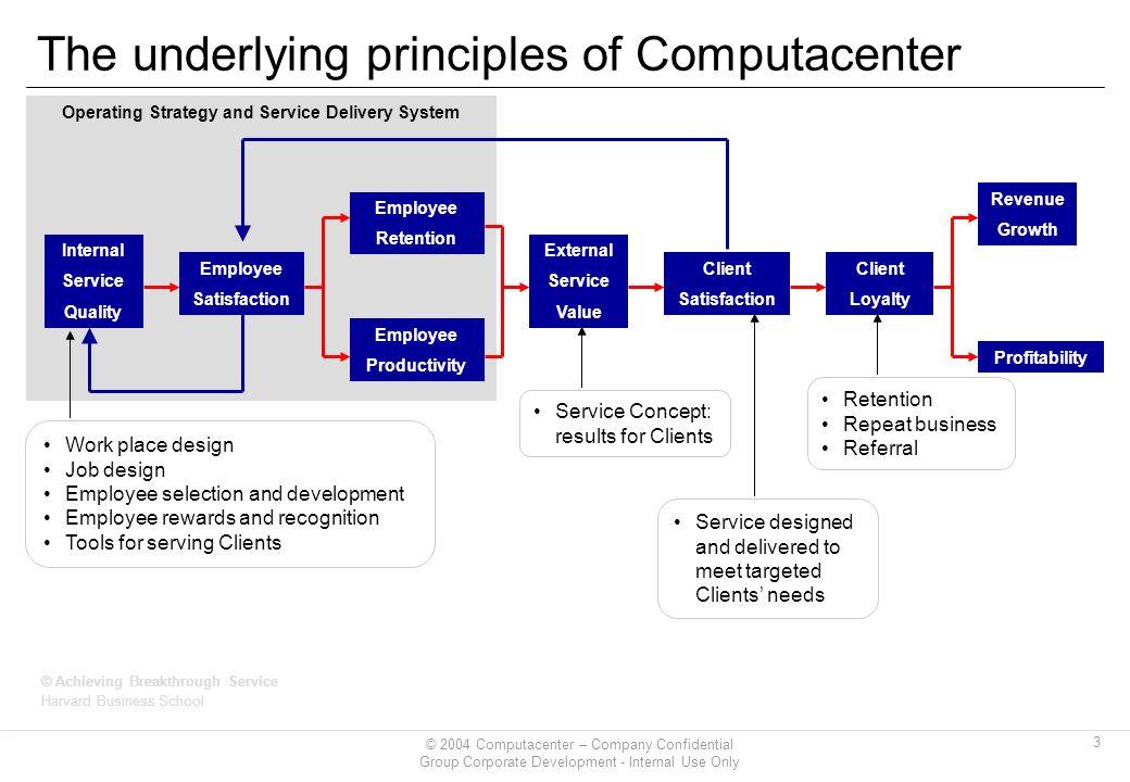 eight underlying principles of systems development • understand basic management principles self-development methods • systems focus • data driven process.