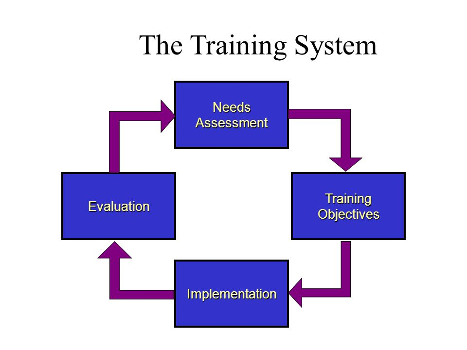 objectives of online examination system All exam instructions with its course name, subject wise, topic wise all question has limited time period for certificate courses user have to registration with certain term and condition with registration fees user/student can select like the city, exam-center, which type of exam, time with its exam fees via online.