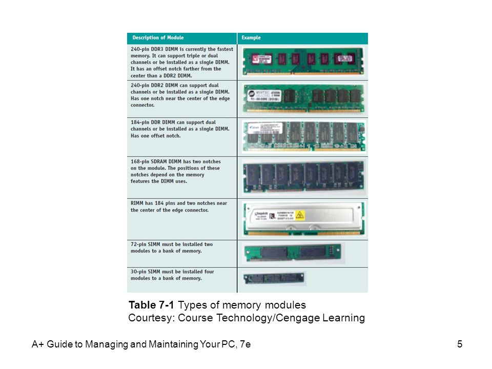 Table 7-1 Types of memory modules