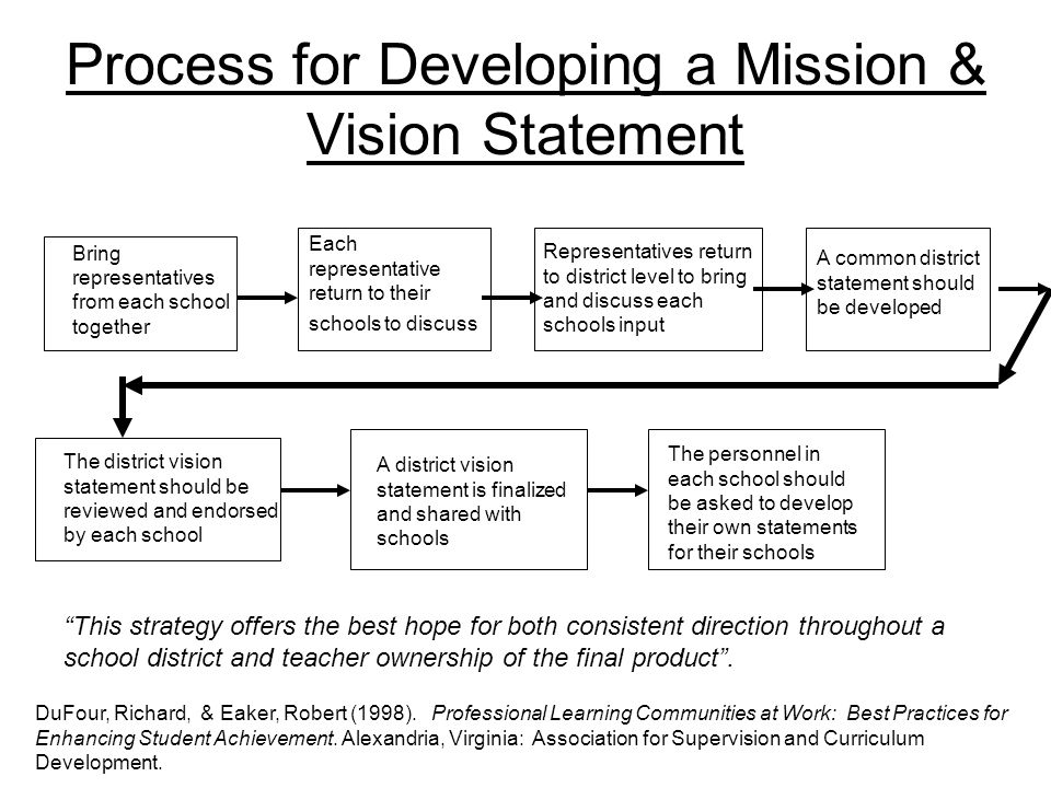 developing a vision statement Developing a vision statement a vision is a clear and inspirational hope for the future exercise 1: in one sentence, describe the long-term change that you would .