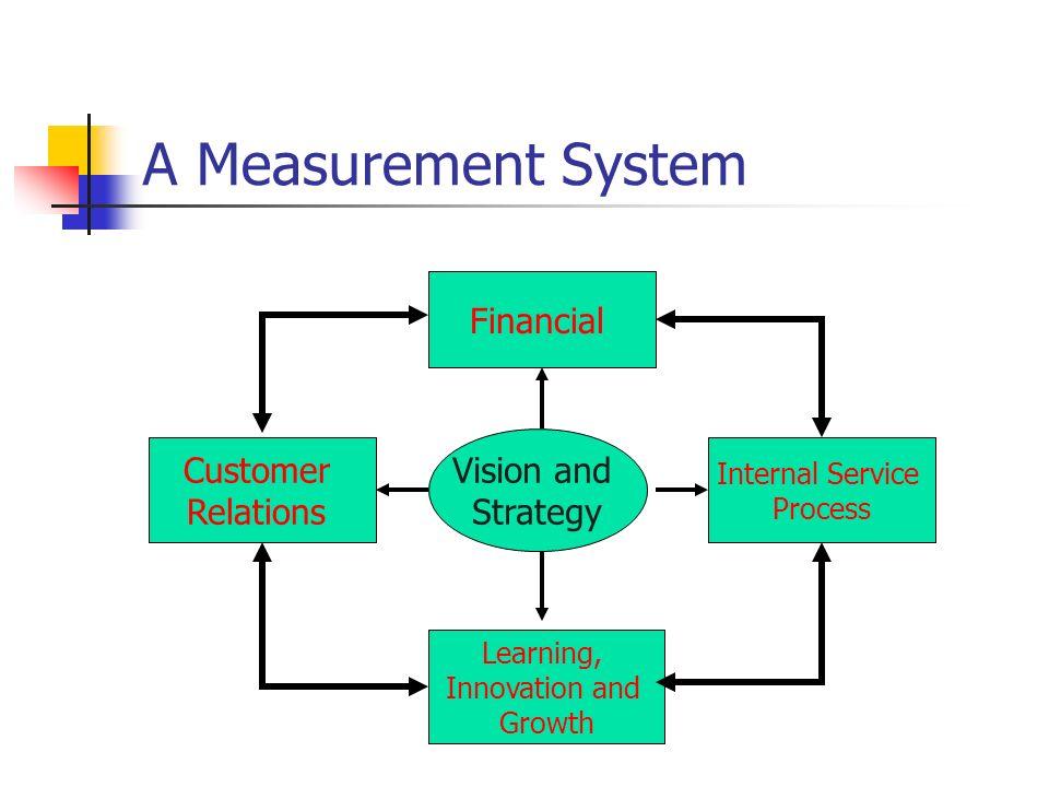 vision system for measurement pdf