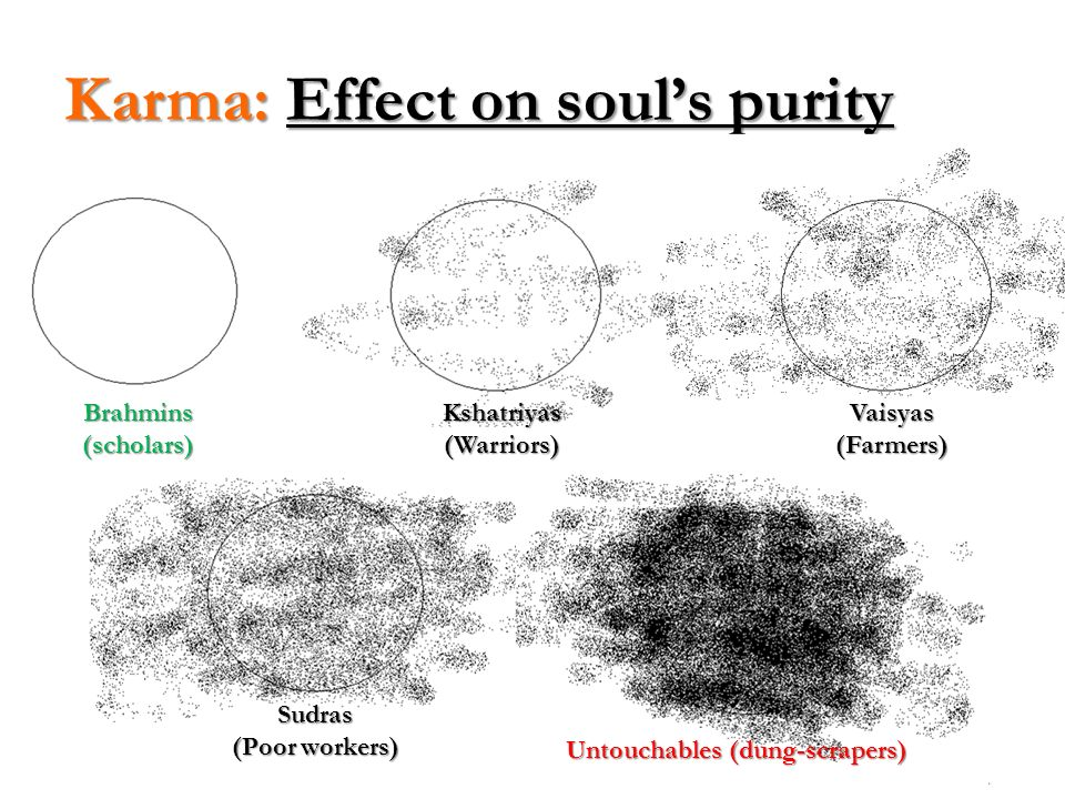 Karma: Effect on soul's purity