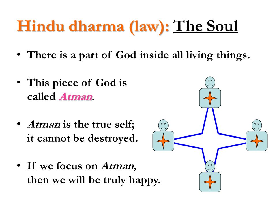 Hindu dharma (law): The Soul