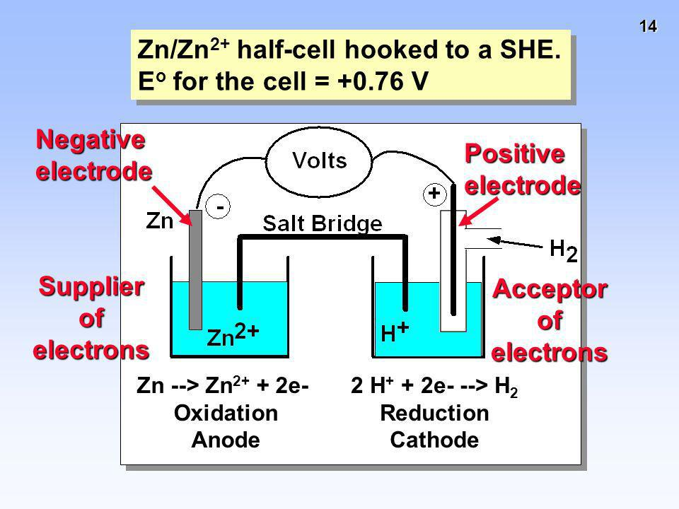 Supplier of electrons Acceptor of electrons