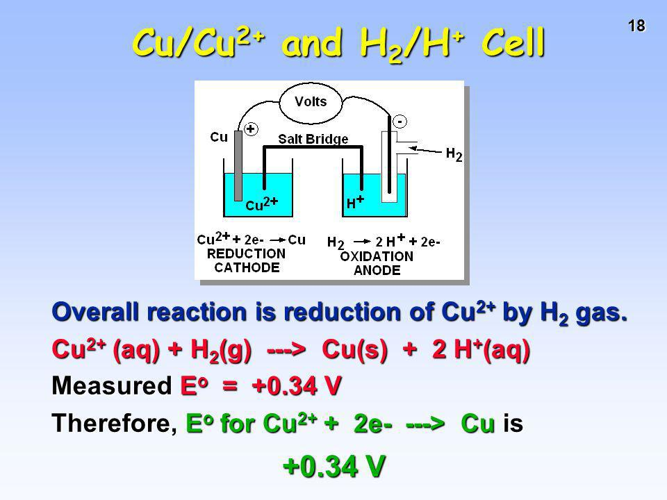 Cu/Cu2+ and H2/H+ Cell Overall reaction is reduction of Cu2+ by H2 gas. Cu2+ (aq) + H2(g) ---> Cu(s) + 2 H+(aq)