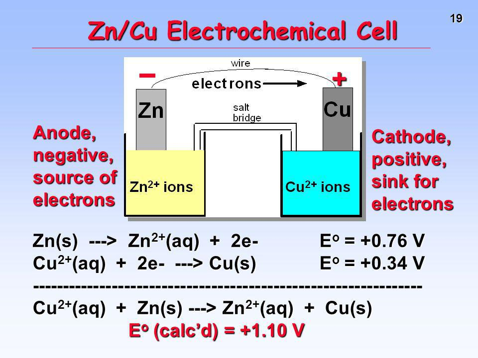 Zn/Cu Electrochemical Cell