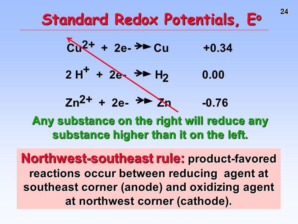 Standard Redox Potentials, Eo
