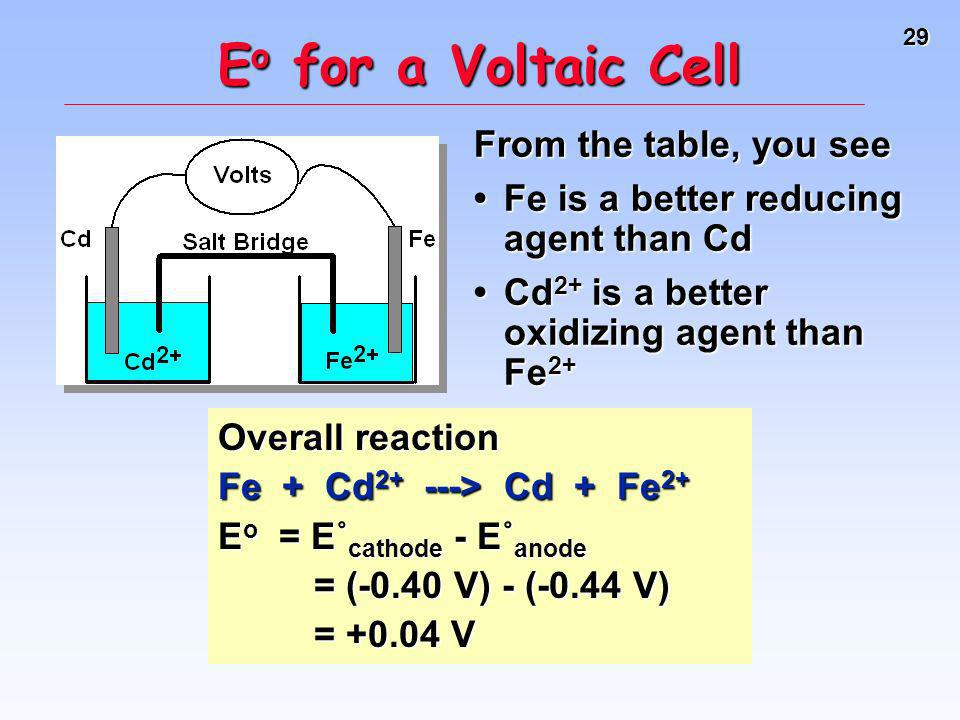 Eo for a Voltaic Cell From the table, you see