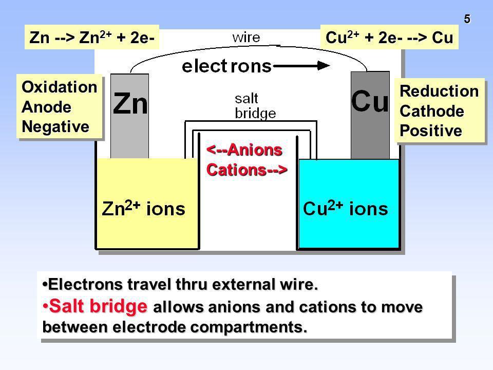 Zn --> Zn2+ + 2e- Cu2+ + 2e- --> Cu. Oxidation. Anode. Negative. Reduction. Cathode. Positive.