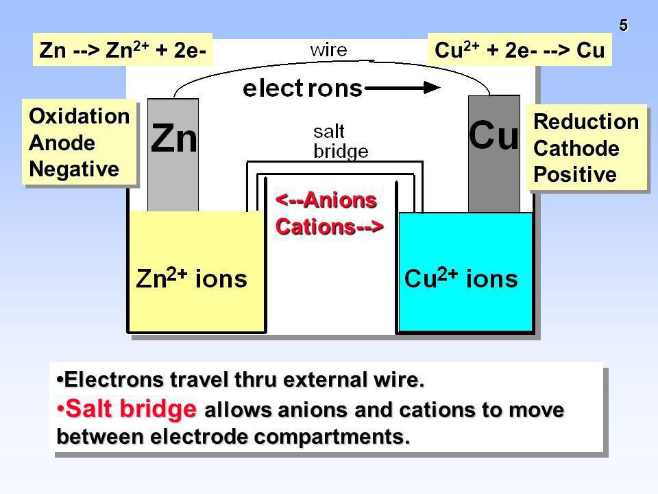 Zn --> Zn2+ + 2e-Cu2+ + 2e- --> Cu. Oxidation. Anode. Negative. Reduction. Cathode. Positive. <--Anions.