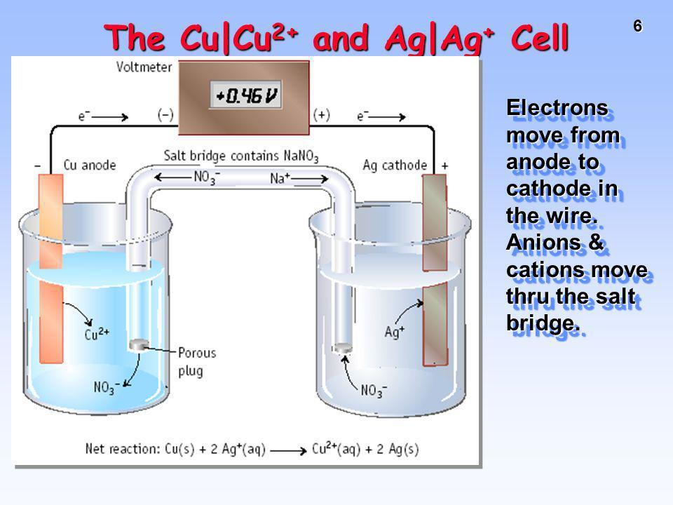The Cu|Cu2+ and Ag|Ag+ Cell
