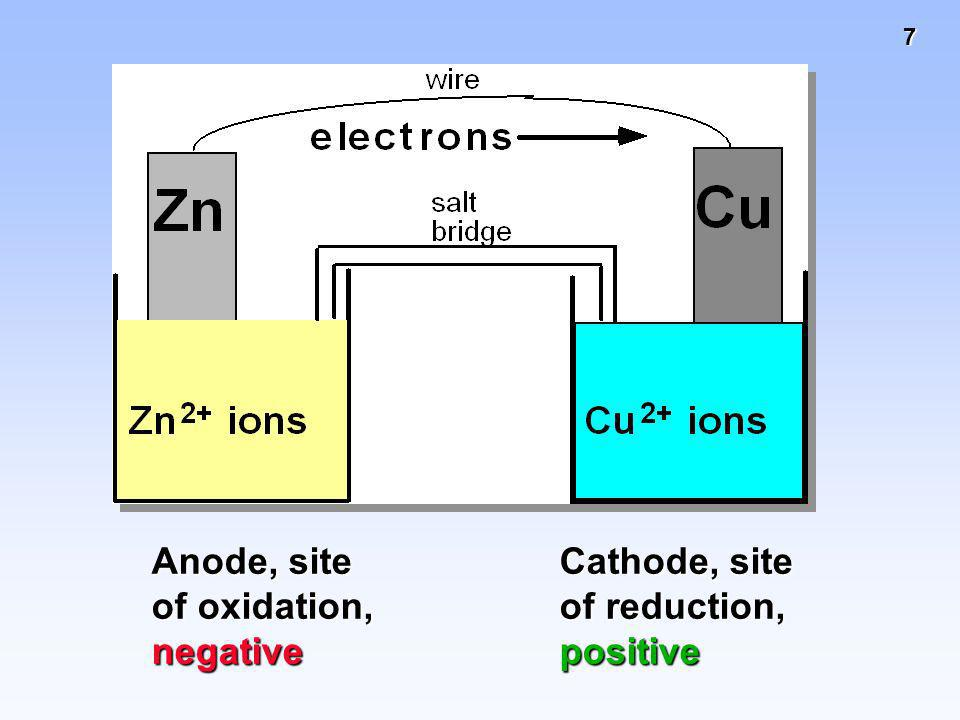 Anode, site of oxidation,
