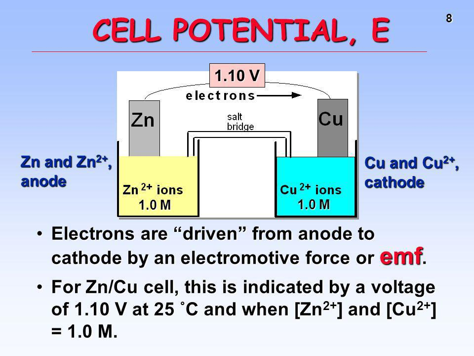 CELL POTENTIAL, E1.10 V. 1.0 M. Zn and Zn2+, anode. Cu and Cu2+, cathode.
