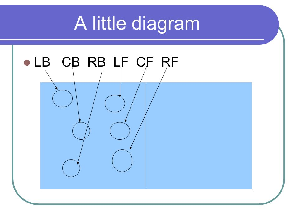 A little diagram LB CB RB LF CF RF