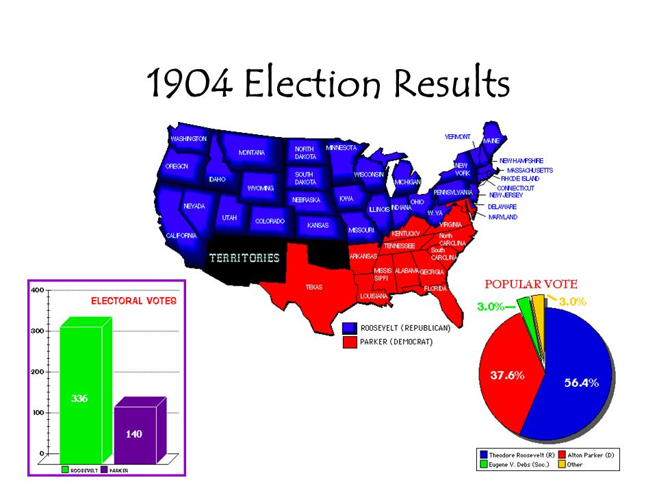 1904 Election Results