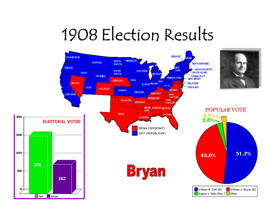 1908 Election Results Bryan