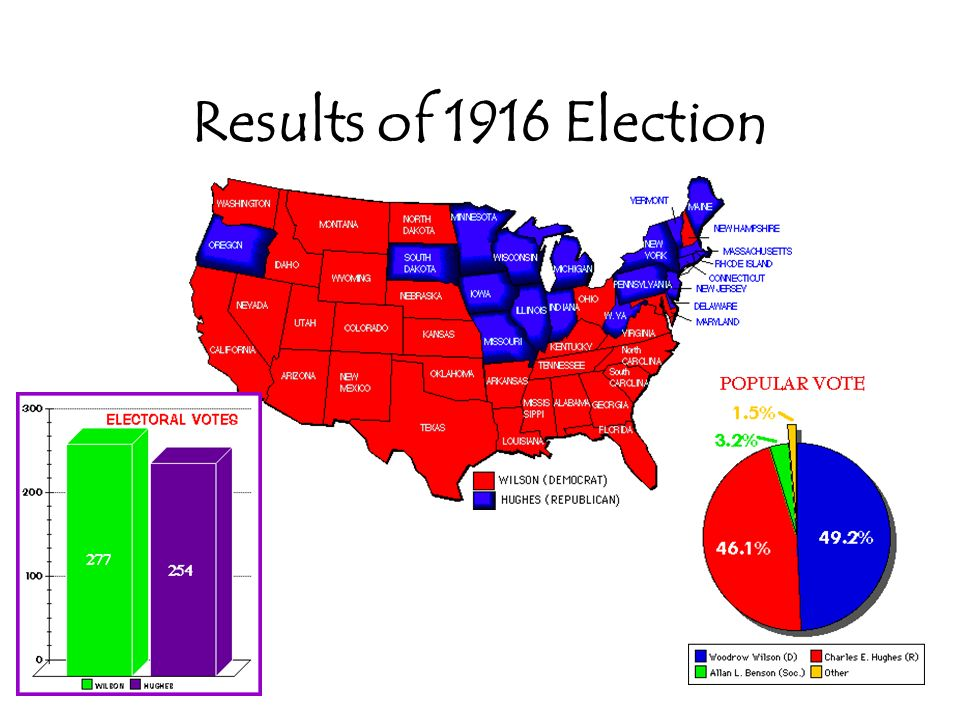 Results of 1916 Election