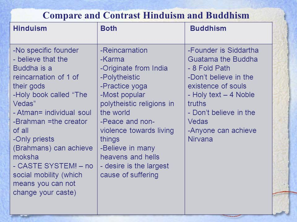 compare and contrast buddhism and hinduism thesis Free essay: hinduism has been a religion for a long time, the buddha was a  hindu  essay on what are some similarities between hinduism and buddhism.