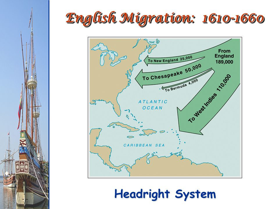 English Migration: Headright System