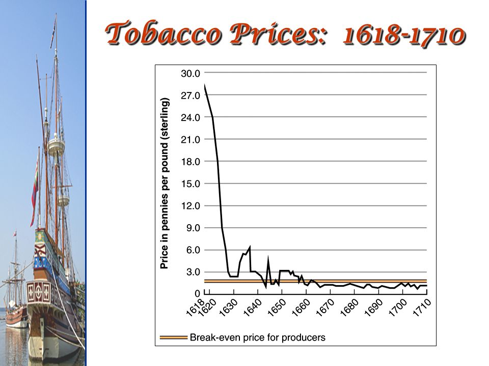 Tobacco Prices: