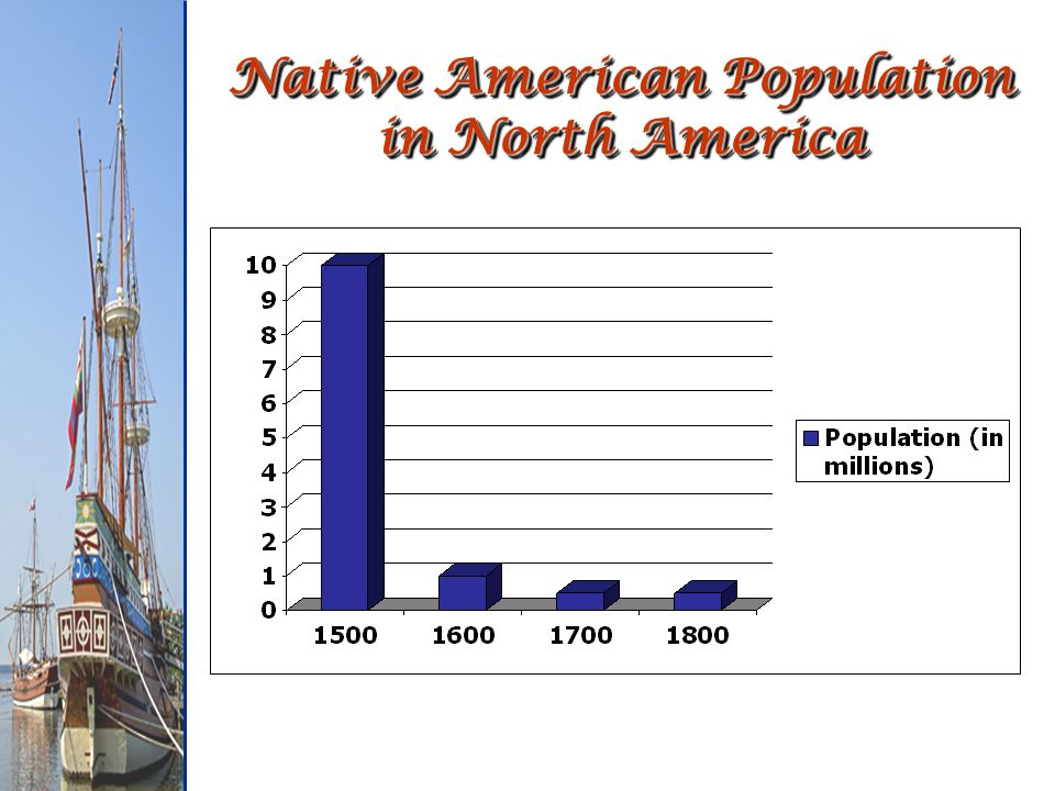 Native American Population in North America