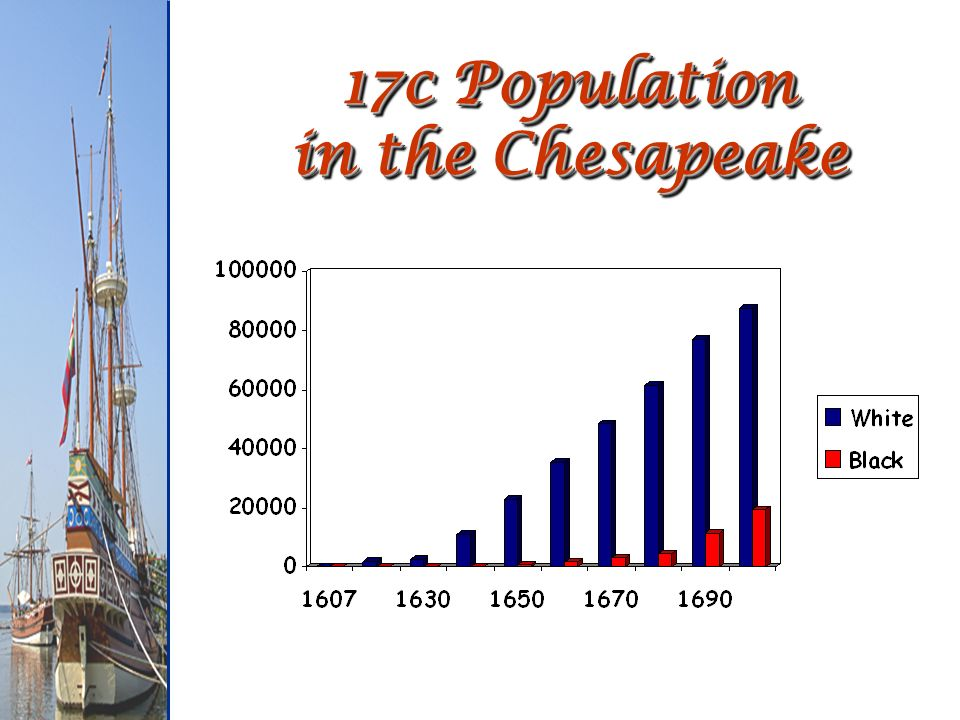 17c Population in the Chesapeake