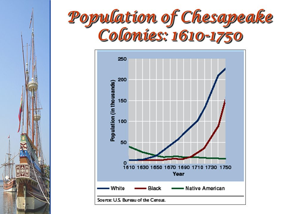 Population of Chesapeake Colonies: 1610-1750