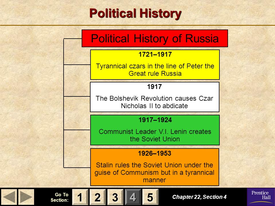 Political History Political History of Russia 1 2 3 5 1721–1917