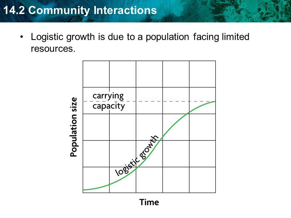 Logistic growth is due to a population facing limited resources.