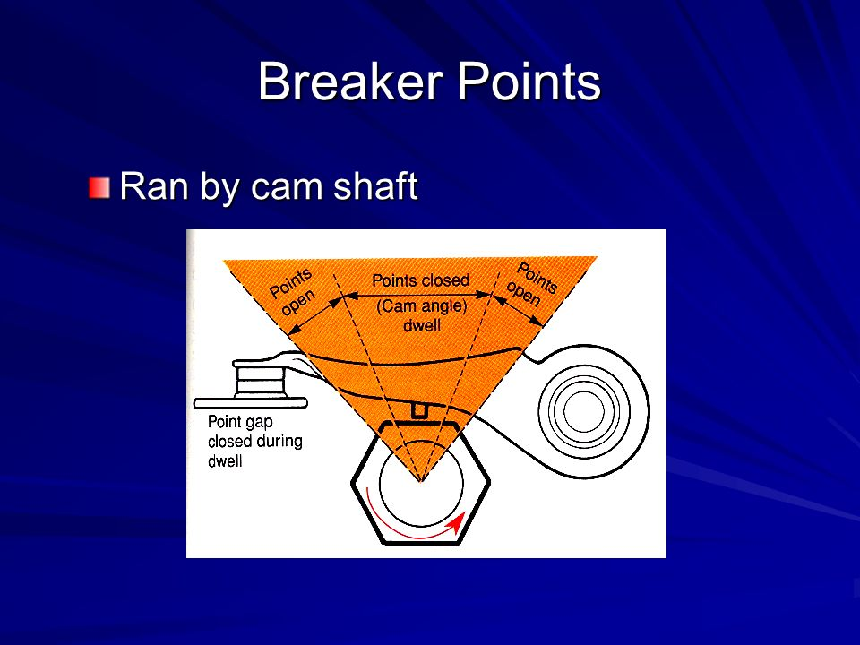 Breaker Points Ran by cam shaft